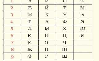 Значение ангельской нумерологии по Дорин Верче