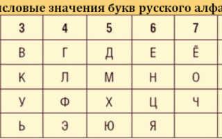 Как рассчитать числовой код человека по дате рождения и имени